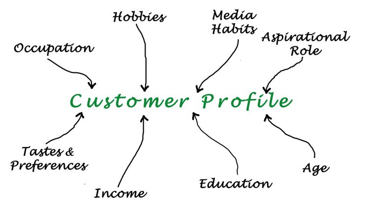 Customer Profile Template Finding Your One Person