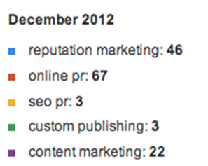 Online PR Search Term Popularity December
