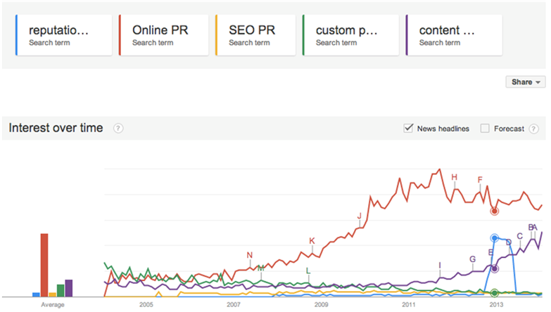 Online PR Search Term Popularity