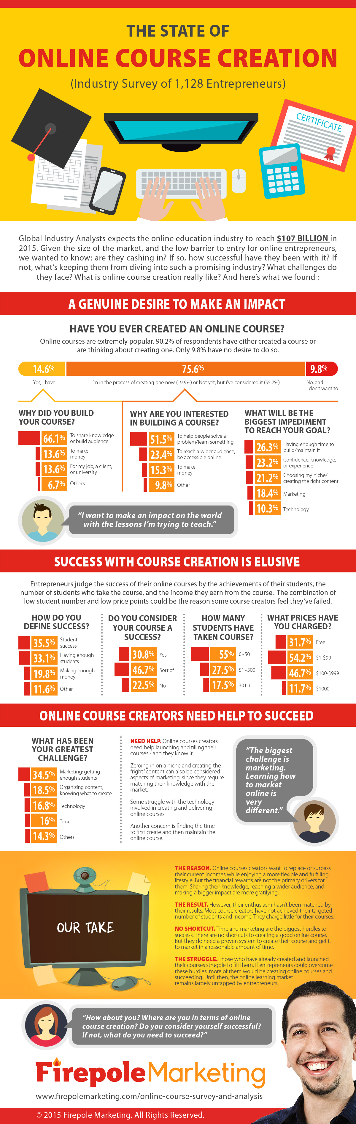The State of Online Courses [INFOGRAPHIC]