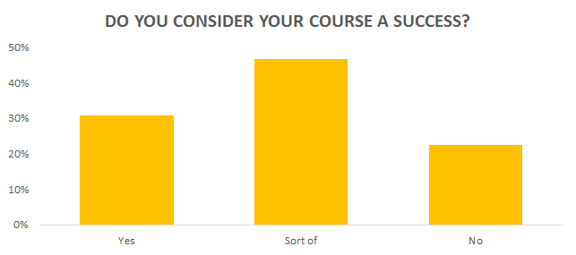 is your course a success