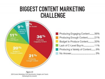 content-marketing-challenge