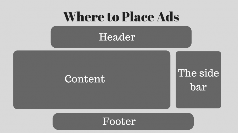 Website Ads Placement