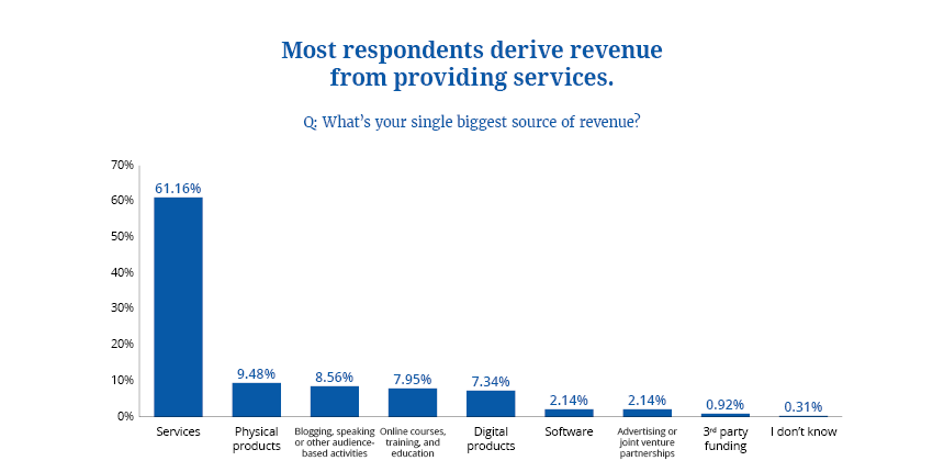 Survey Biggest Source of Revenue