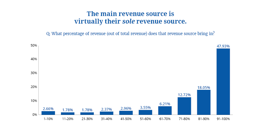 Survey Percentage Main Revenue Source