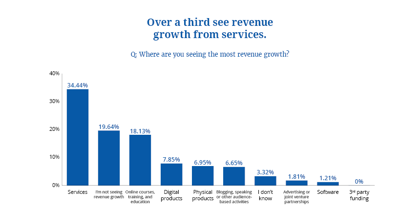 Expected Source of Revenue Growth