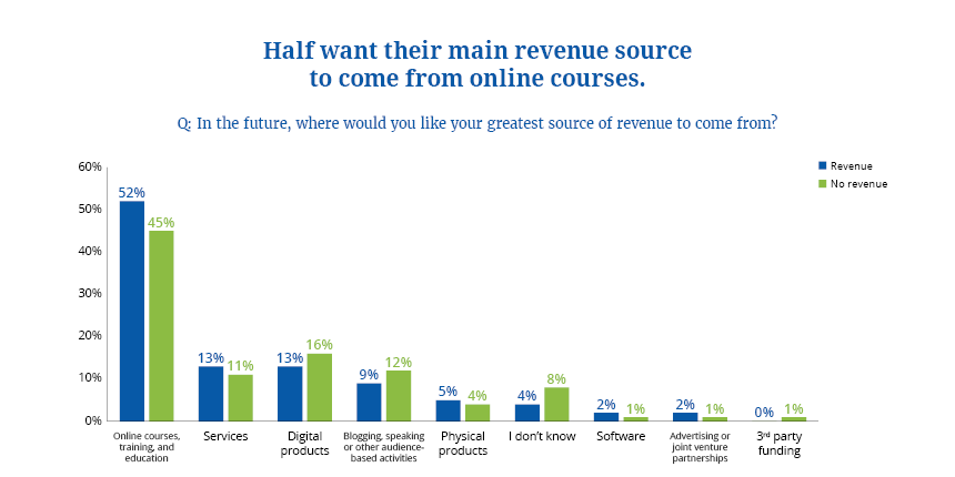 Desired Revenue Sources