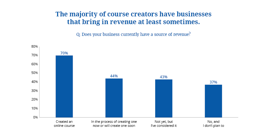 Course Creators Revenue