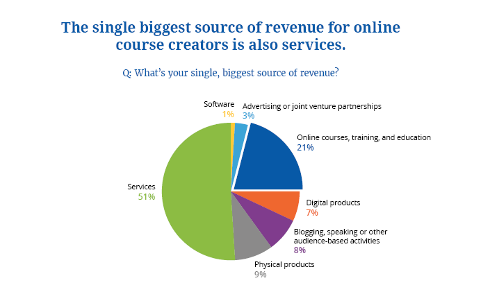 Course Creators Biggest Revenue Source