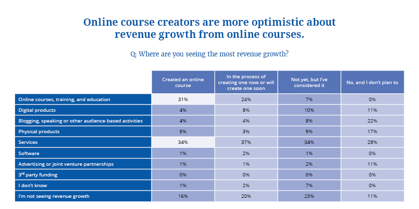 Course Creators Expected Revenue Growth