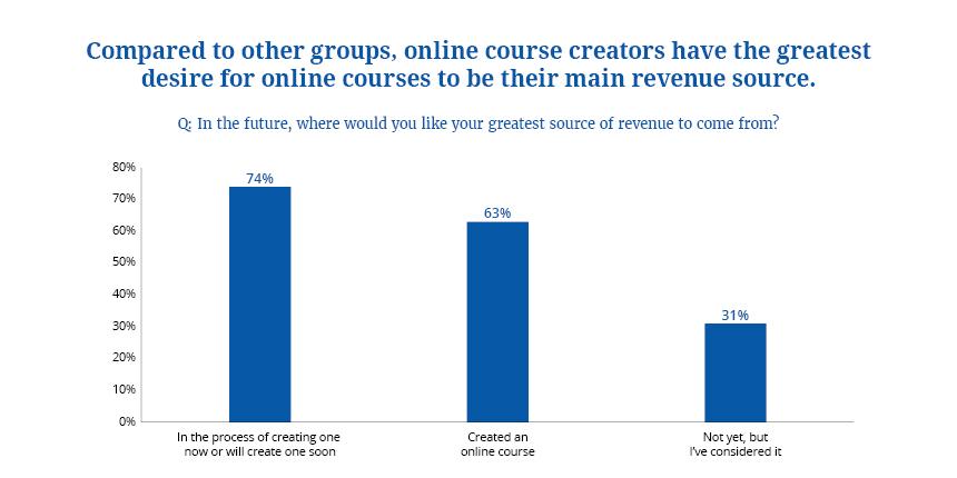 Online Course Creators Optimistic