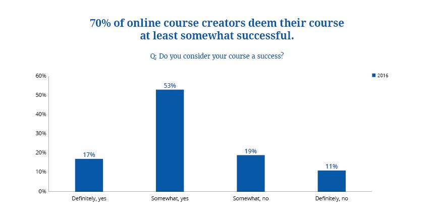 online courses 5