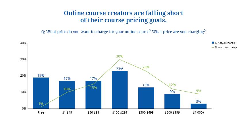 online courses 6