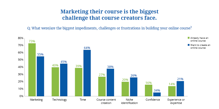 online courses 7