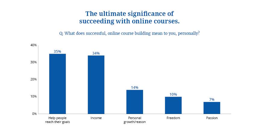online courses 3
