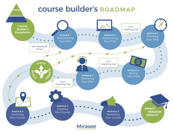 Course Builder's Laboratory Roadmap
