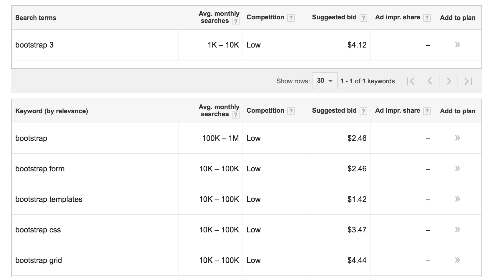 Google Keyword planner bootstrap 3 search terms
