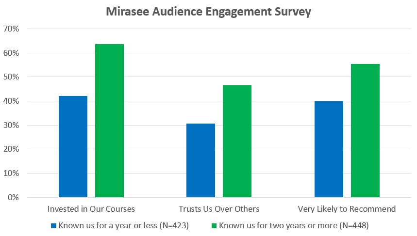 How to Engage an Audience: Survey Results