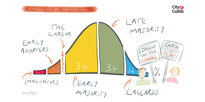 Graphic of Crossing the Chasm concept