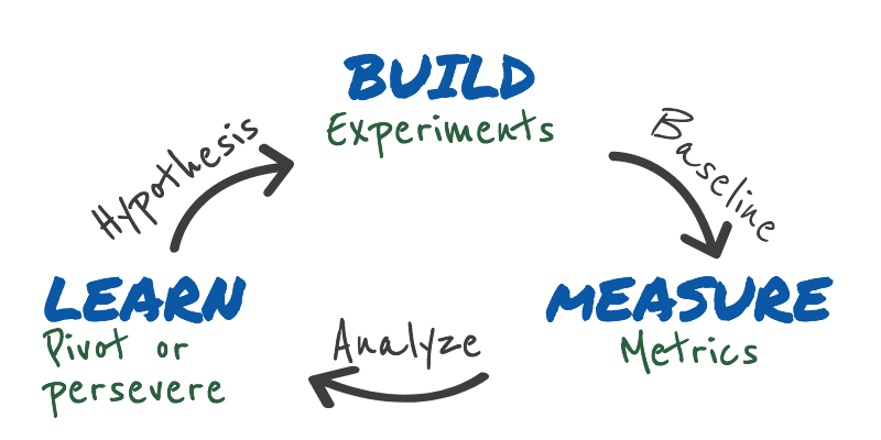 Flow chart depicting build, measure, and learn