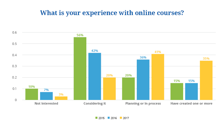 state of online courses 2018 1