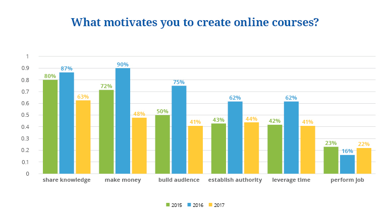 state of online courses 2018 2