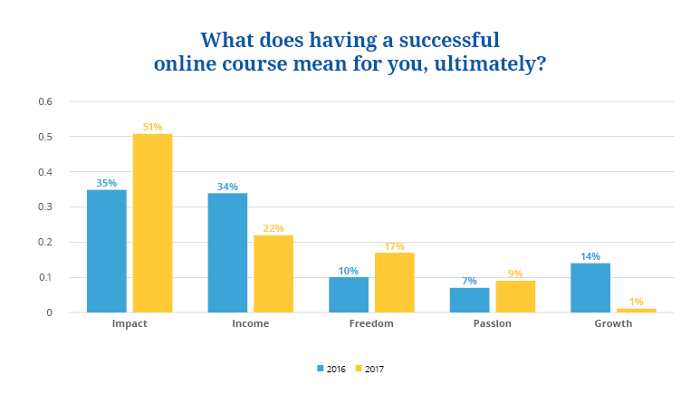 state of online courses 2018 3