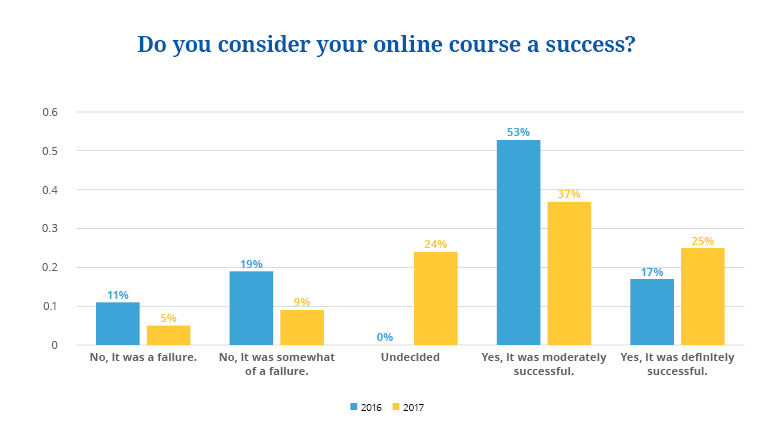 state of online courses 2018 5