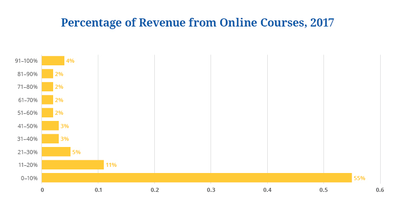 state of online courses 2018 16
