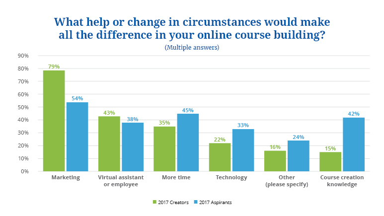 state of online courses 2018 20
