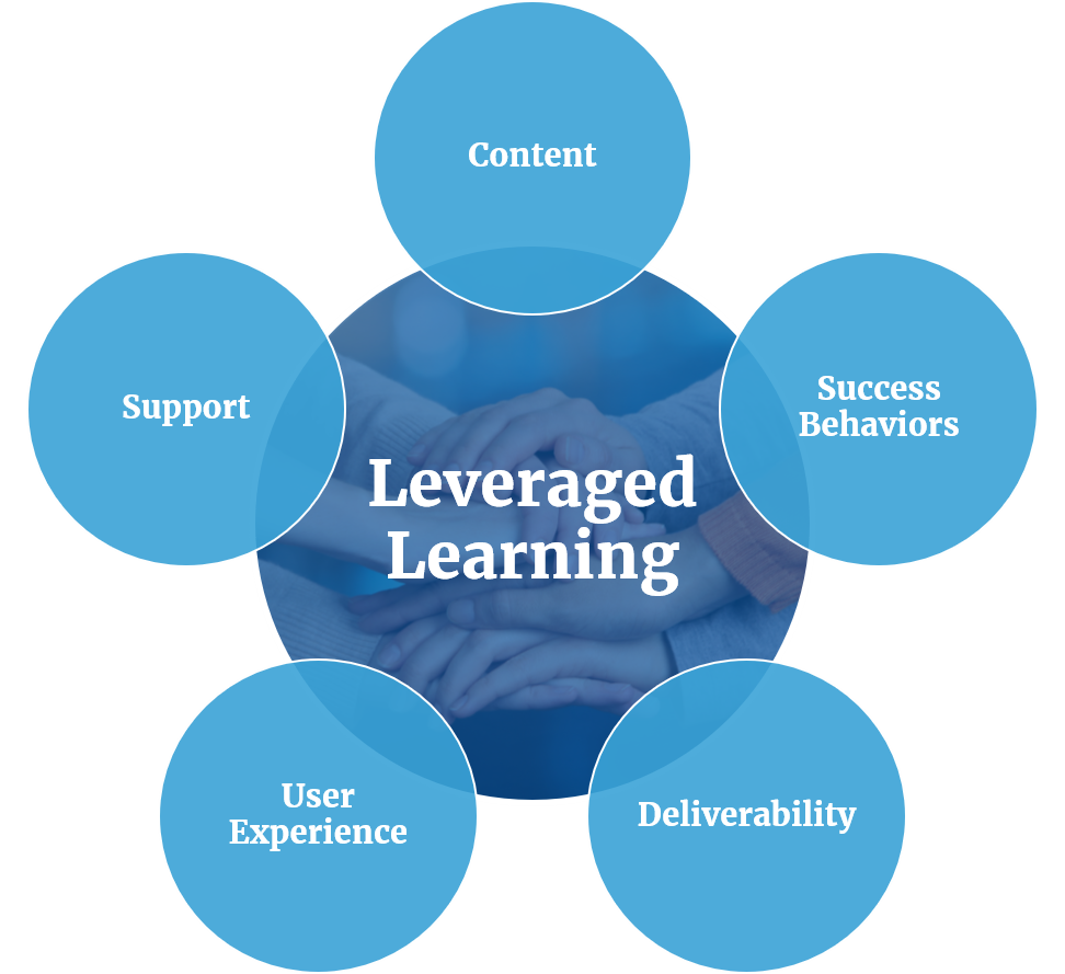 Six Layers of Leveraged Learning