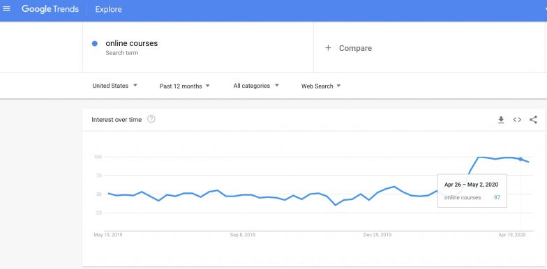 Google trends customer insights